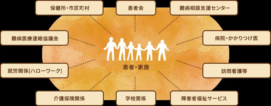 患者・家族に寄り添う支援の輪 イメージ01